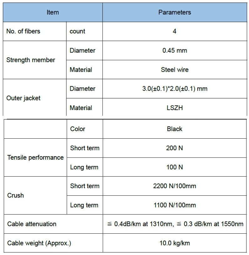 Cable structure and parameter